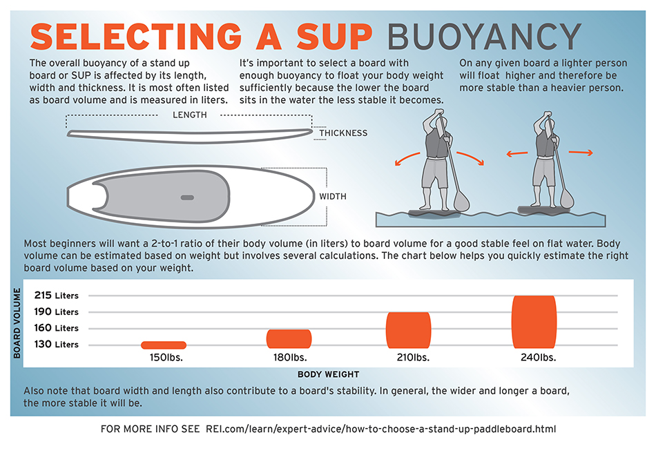 Inflatable paddle board buoyancy