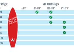 What is the Best Paddle Board Size that Suits to Your Body Measurements?